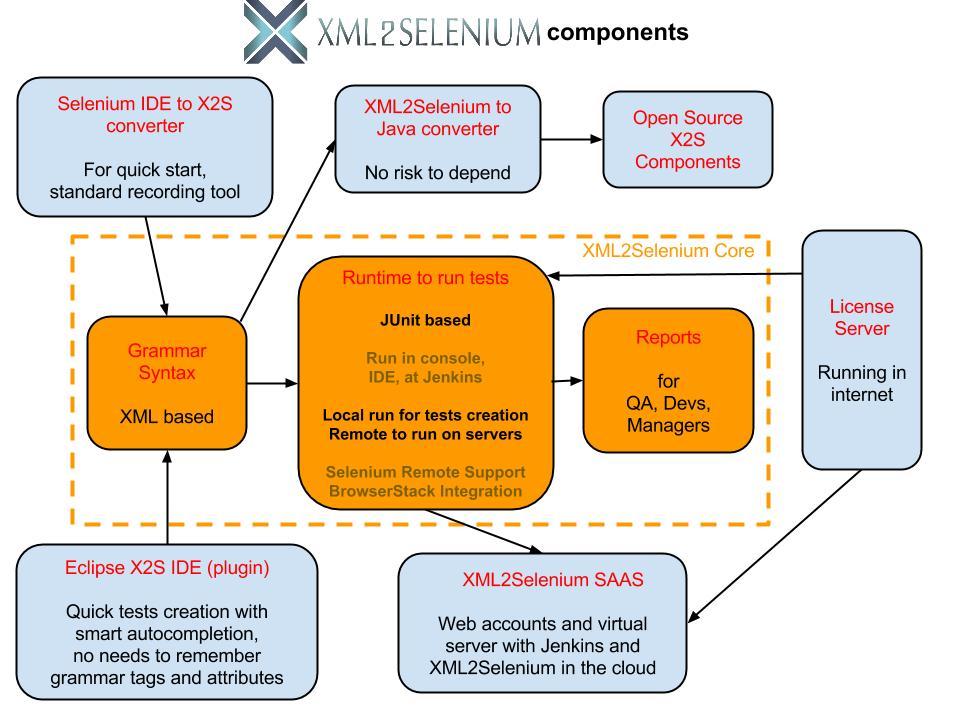 Сomponent diagram of XML2Selenium