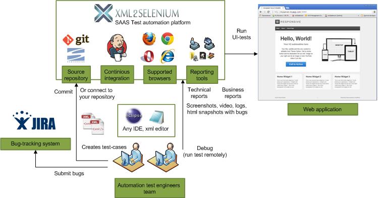 xml2selenium-usage-saas